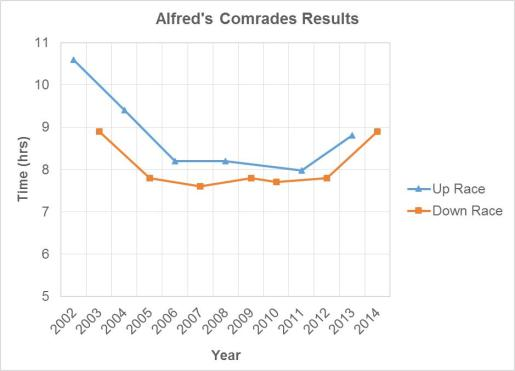 Alfred's Comrades Results